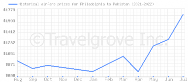 Price overview for flights from Philadelphia to Pakistan