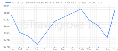 Price overview for flights from Philadelphia to Palm Springs