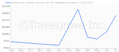 Price overview for flights from Philadelphia to Paris