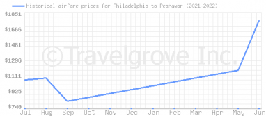 Price overview for flights from Philadelphia to Peshawar