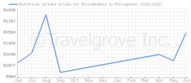 Price overview for flights from Philadelphia to Philippines