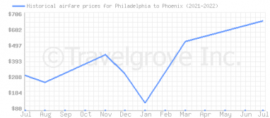 Price overview for flights from Philadelphia to Phoenix