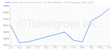 Price overview for flights from Philadelphia to Pittsburgh