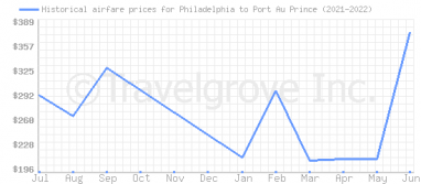 Price overview for flights from Philadelphia to Port Au Prince