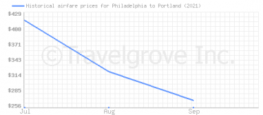 Price overview for flights from Philadelphia to Portland