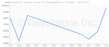 Price overview for flights from Philadelphia to Portugal