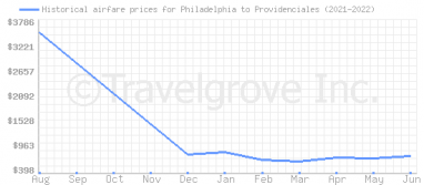 Price overview for flights from Philadelphia to Providenciales
