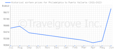 Price overview for flights from Philadelphia to Puerto Vallarta