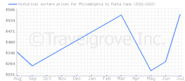 Price overview for flights from Philadelphia to Punta Cana