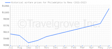 Price overview for flights from Philadelphia to Reno
