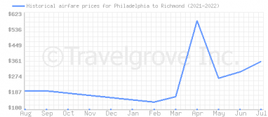 Price overview for flights from Philadelphia to Richmond