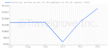 Price overview for flights from Philadelphia to Rio De Janeiro