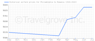 Price overview for flights from Philadelphia to Romania
