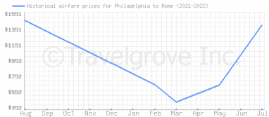 Price overview for flights from Philadelphia to Rome