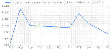 Price overview for flights from Philadelphia to Russian Federation