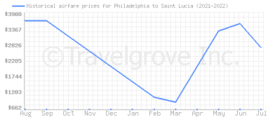 Price overview for flights from Philadelphia to Saint Lucia