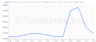 Price overview for flights from Philadelphia to Salt Lake City