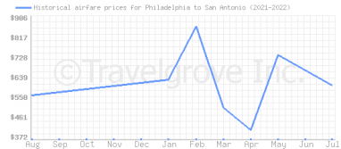 Price overview for flights from Philadelphia to San Antonio