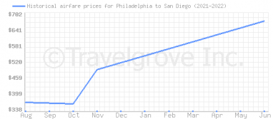 Price overview for flights from Philadelphia to San Diego