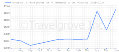 Price overview for flights from Philadelphia to San Francisco