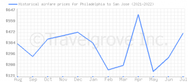 Price overview for flights from Philadelphia to San Jose
