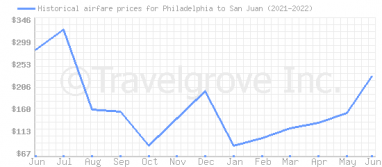Price overview for flights from Philadelphia to San Juan