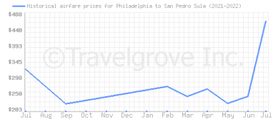 Price overview for flights from Philadelphia to San Pedro Sula