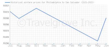 Price overview for flights from Philadelphia to San Salvador