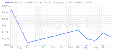 Price overview for flights from Philadelphia to Santa Cruz