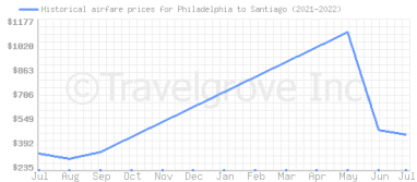 Price overview for flights from Philadelphia to Santiago