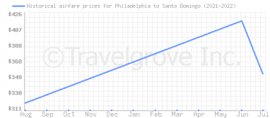 Price overview for flights from Philadelphia to Santo Domingo