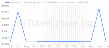 Price overview for flights from Philadelphia to Savannah