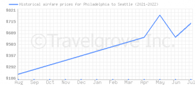 Price overview for flights from Philadelphia to Seattle