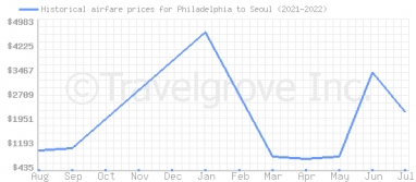 Price overview for flights from Philadelphia to Seoul