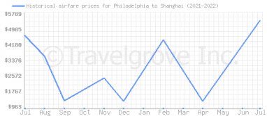 Price overview for flights from Philadelphia to Shanghai