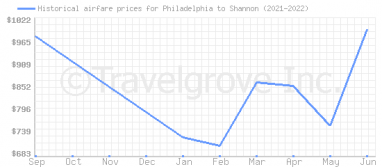 Price overview for flights from Philadelphia to Shannon