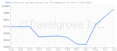 Price overview for flights from Philadelphia to Sofia