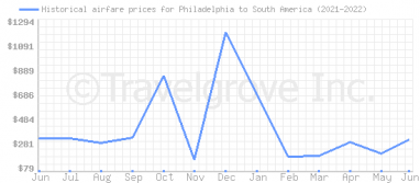 Price overview for flights from Philadelphia to South America