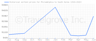 Price overview for flights from Philadelphia to South Korea