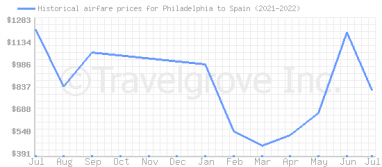 Price overview for flights from Philadelphia to Spain