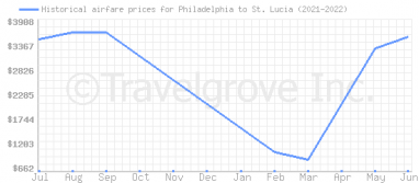 Price overview for flights from Philadelphia to St. Lucia