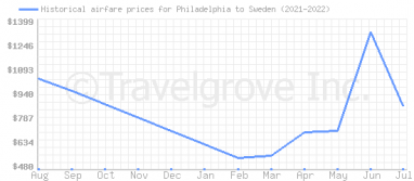 Price overview for flights from Philadelphia to Sweden