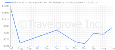 Price overview for flights from Philadelphia to Switzerland