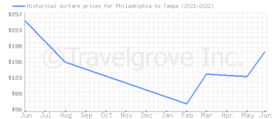 Price overview for flights from Philadelphia to Tampa