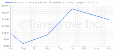 Price overview for flights from Philadelphia to Tegucigalpa