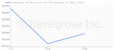 Price overview for flights from Philadelphia to Tokyo