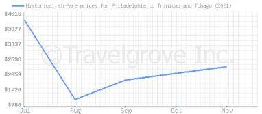 Price overview for flights from Philadelphia to Trinidad and Tobago