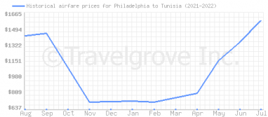 Price overview for flights from Philadelphia to Tunisia