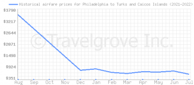 Price overview for flights from Philadelphia to Turks and Caicos Islands