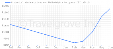 Price overview for flights from Philadelphia to Uganda
